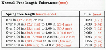 SMI Spring Tolerances Table E Extension Springs
