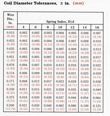 SMI Spring Tolerances_Table A_CompressionandExtension Springs