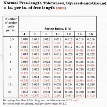 SMI Spring Tolerances_Table B_Compression Springs