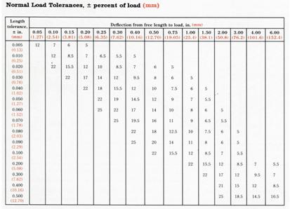 SMI Spring Tolerances_Table C_Compression Springs